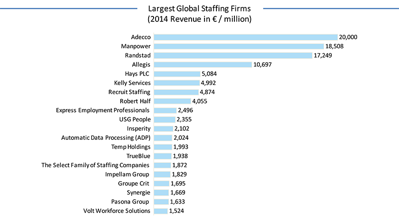 Adecco, Manpower and Randstad the largest staffing firms in the