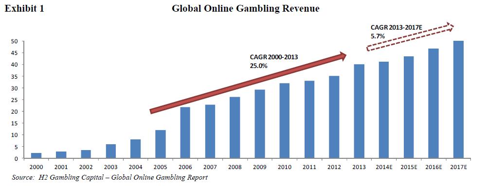 e games online casino careers