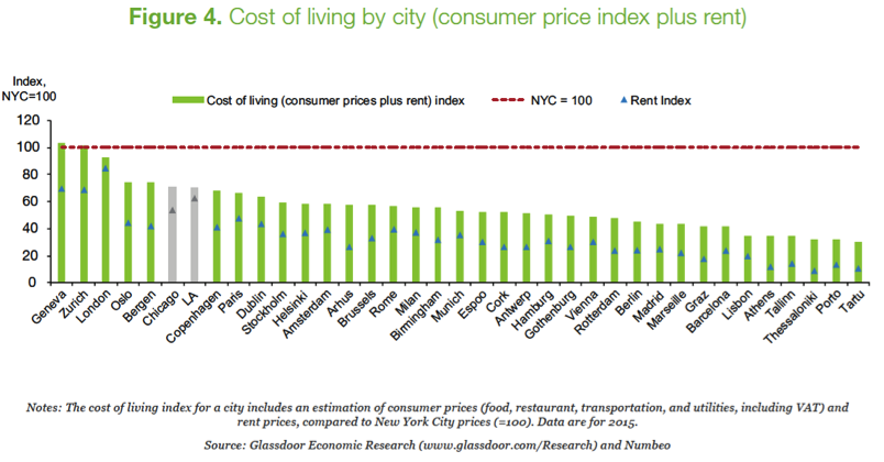 Cost Of Living Is T In Tartu Porto Thessaloniki Tallinn Athens And Lisbon Which Are Some 60 Percent 70 Er Than Nyc