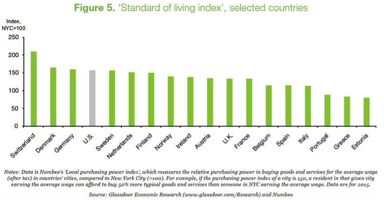 UK Standard Of Living Lags Behind Many Other European